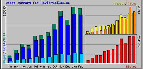 noticias: javiervallas.es cumple un año :: estadisticas